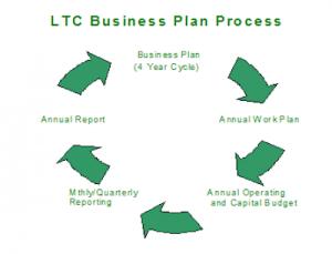 Business Plan Process Diagram