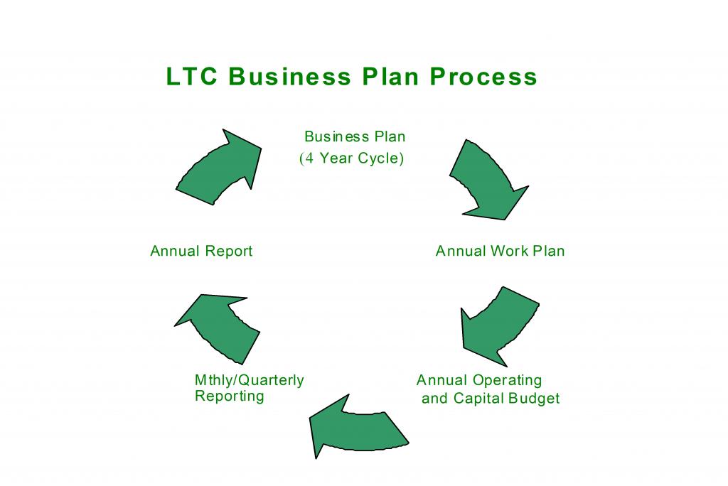 LTC Business Plan Process