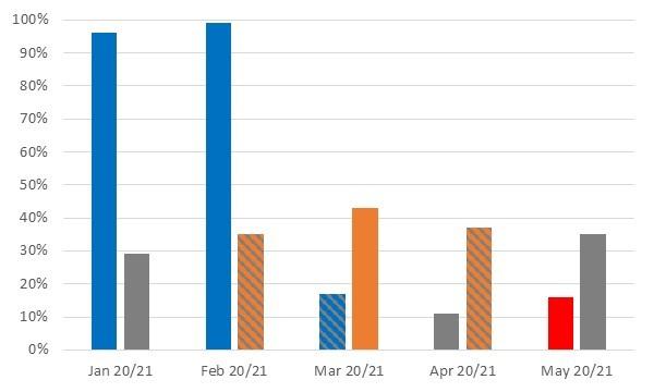 January 2020 - 96%, January 2021 - 29%, February 2020 - 99%, February 2021 - 35%, March 2020 - 17%, March 2021 - 43%, April 2020 - 11%, April 2021 - 37%, May 2020 - 16%, May 2021 - 35%